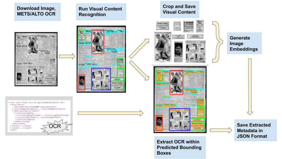 Millions of historic newspaper images get the machine learning treatment at the Library of Congress – TechCrunch