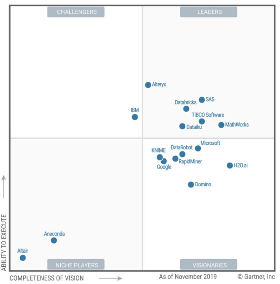 A closer look at SageMaker Studio, AWS' machine learning IDE – VentureBeat