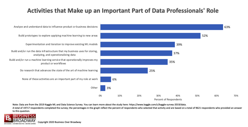Who Does the Machine Learning and Data Science Work? – Customer Think