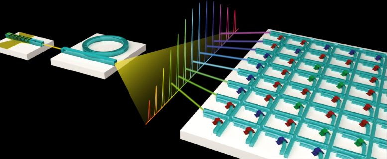 Light-Based Processor Chips Advance Machine Learning – SciTechDaily