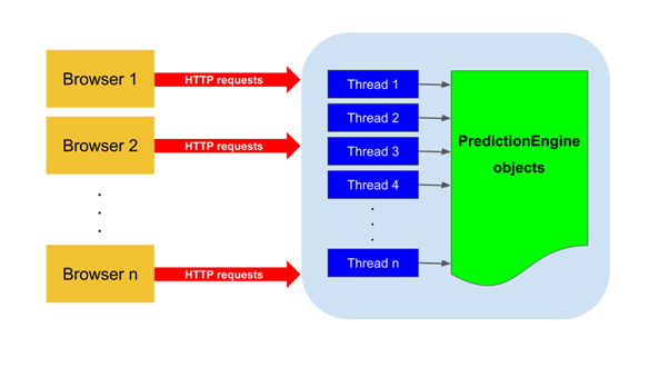 Machine Learning 101: Part 3 – JAXenter
