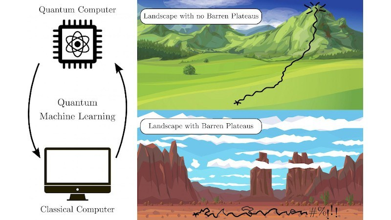 Solving 'Barren Plateaus' Is The Key To Quantum Machine Learning – Eurasia Review