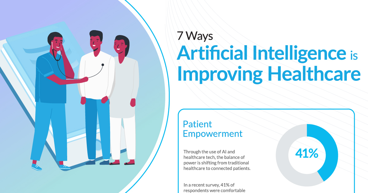 7 Ways Artificial Intelligence is Improving Healthcare – Visual Capitalist