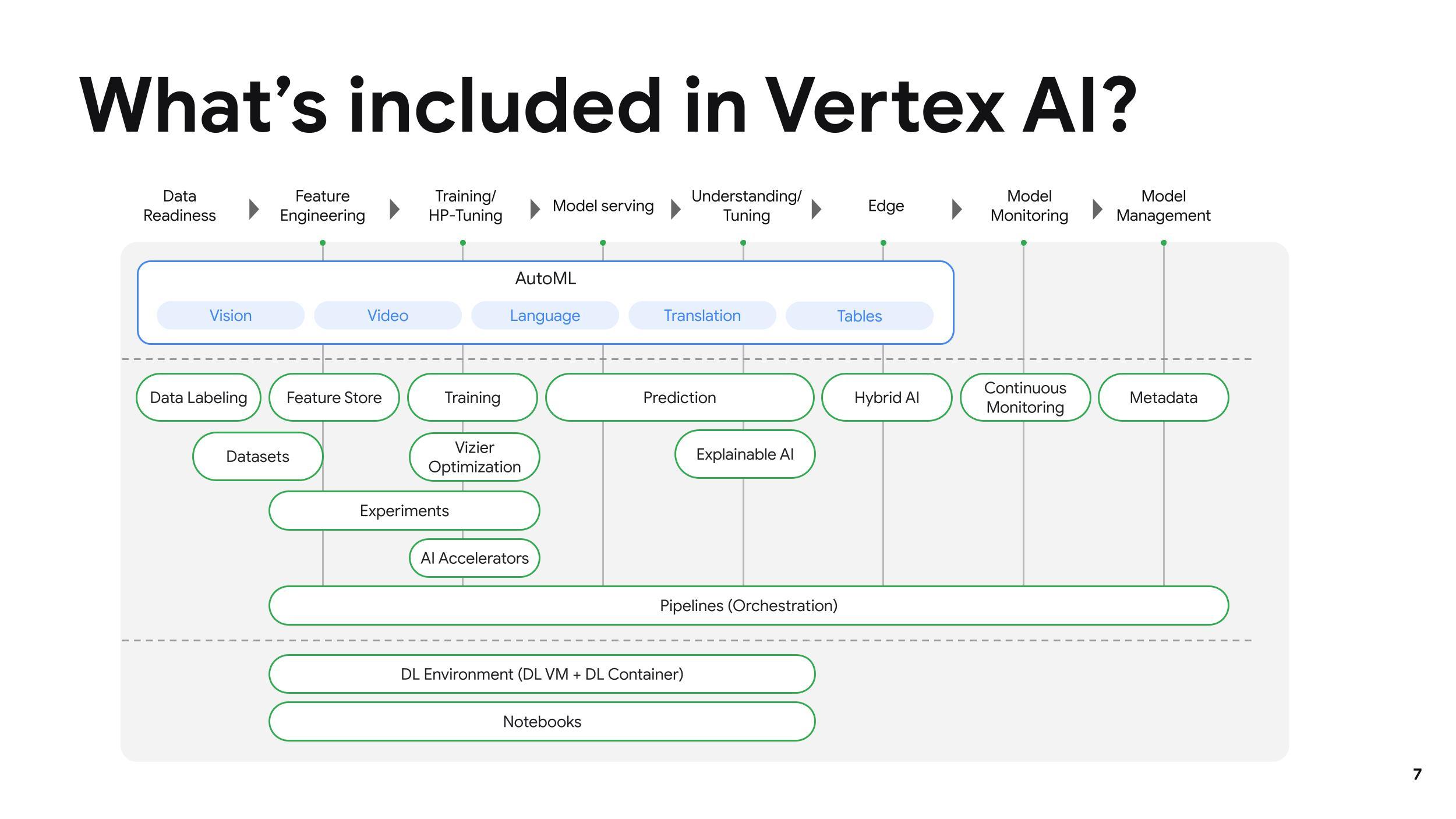 Google Cloud launches Vertex AI, a new managed machine learning platform – TechCrunch