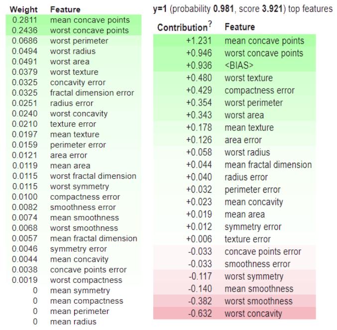 How to Visualize and Debug Machine Learning Models using ELI5? – – Analytics India Magazine